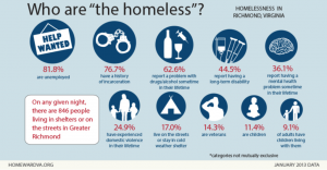 Information Collected in Homeward's 16th winter (2014) counts of families experiencing homelessness in the Richmond region.